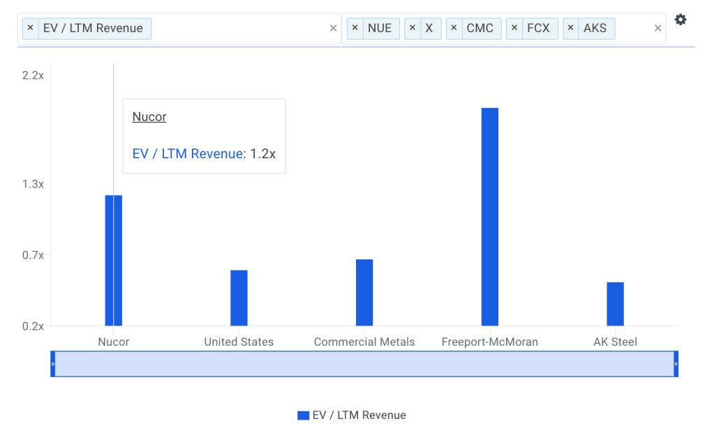 NUE Sales Multiple vs Peers Chart