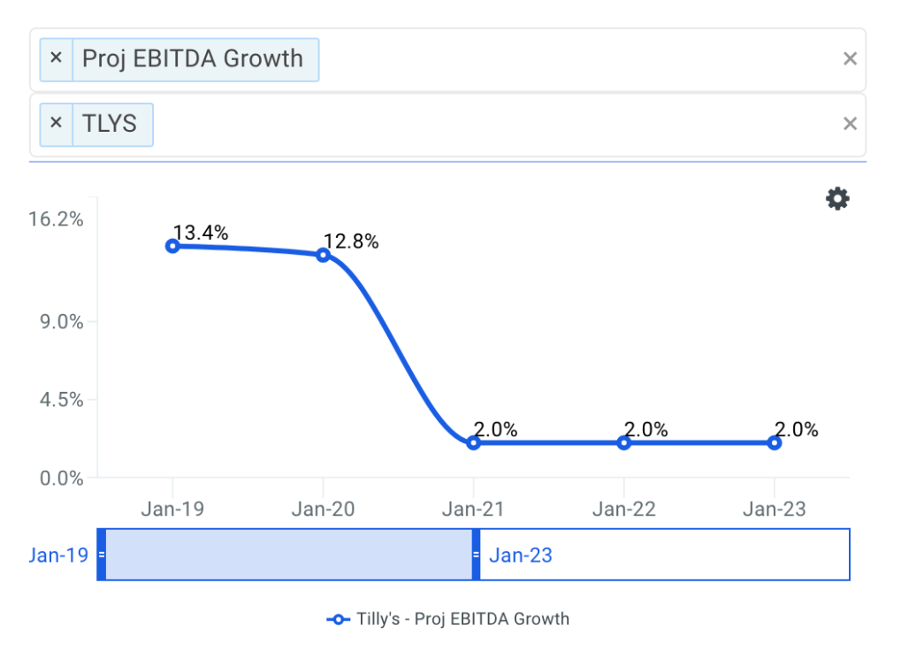Tilly's, Inc. projected ebitda chart