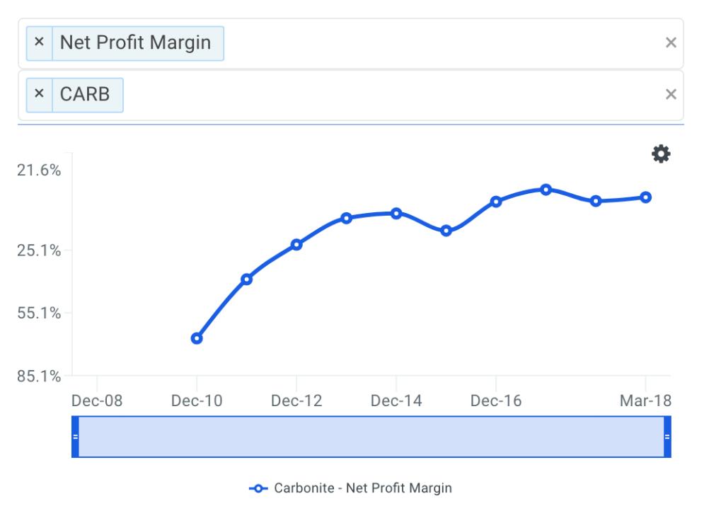 CARB Net Profit Margin Trends