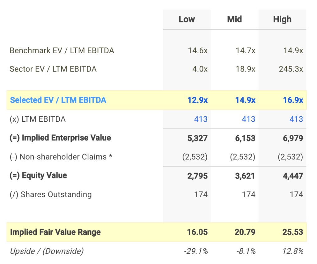 RLJ EV / EBITDA Valuation Calculation