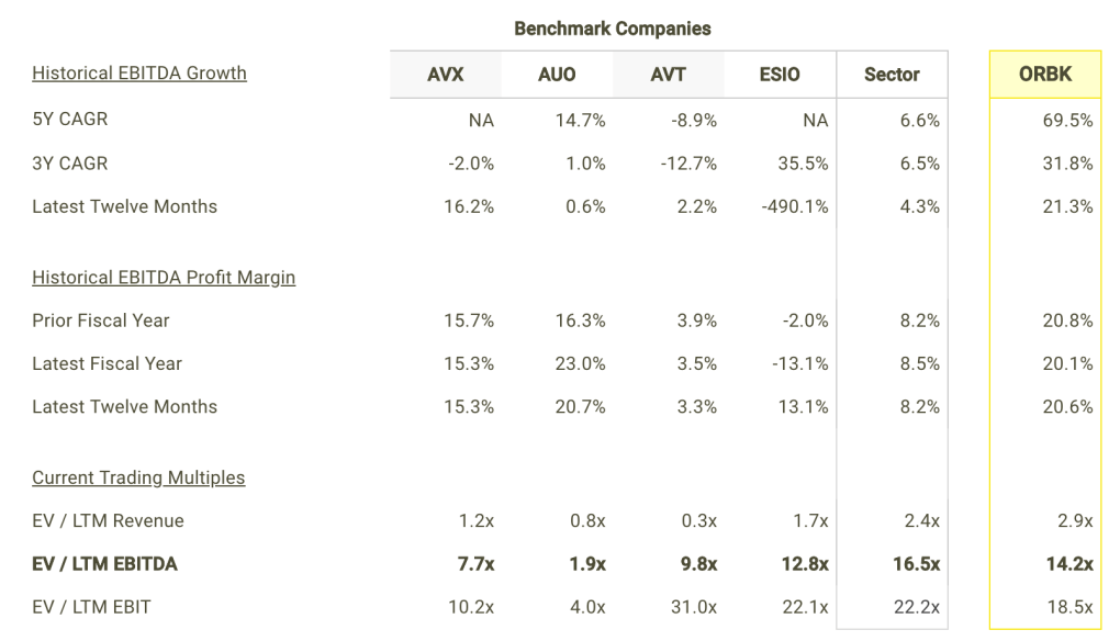 ORBK EBITDA Growth and Margins vs Peers Table