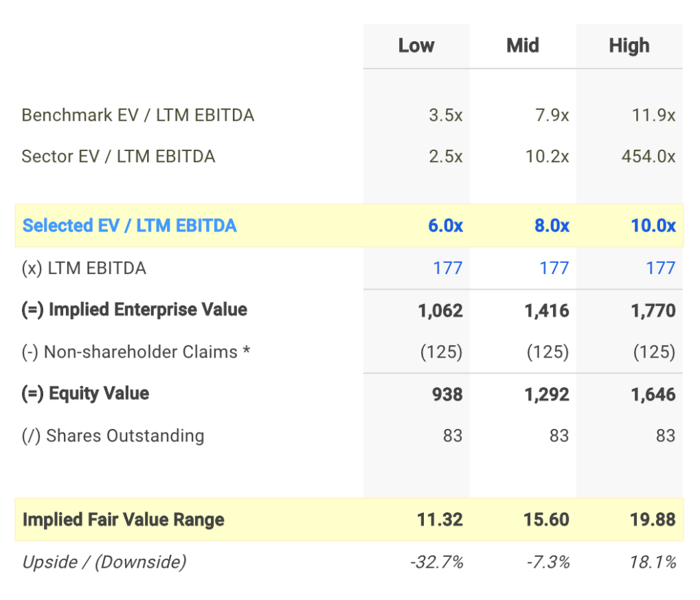 CENX EV / EBITDA Valuation Calculation
