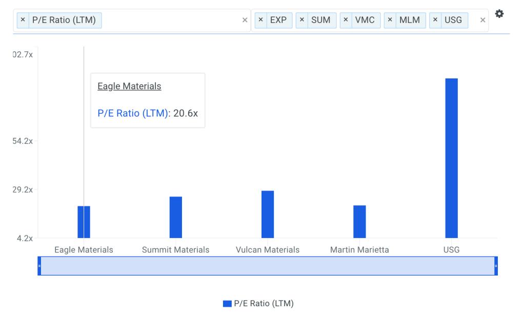 EXP P/E Ratio vs Peers Chart