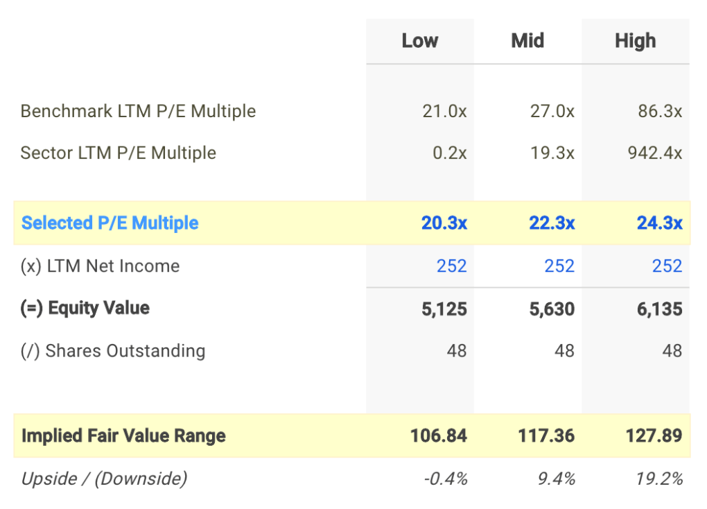 EXP P/E Valuation Calculation