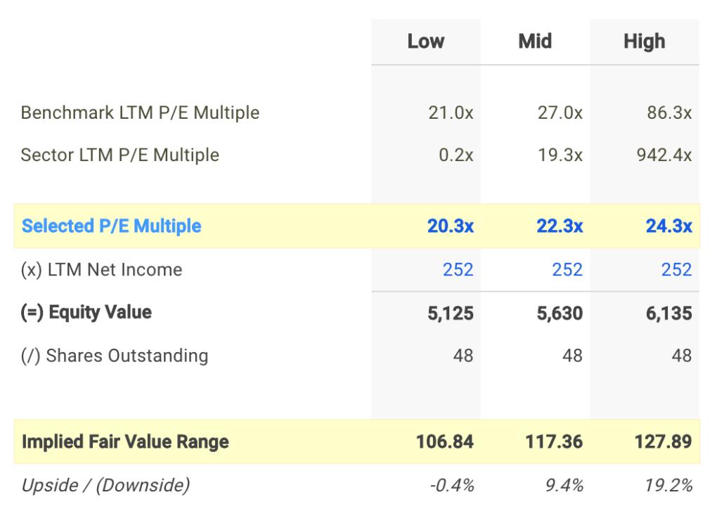 EXP P/E Valuation Calculation