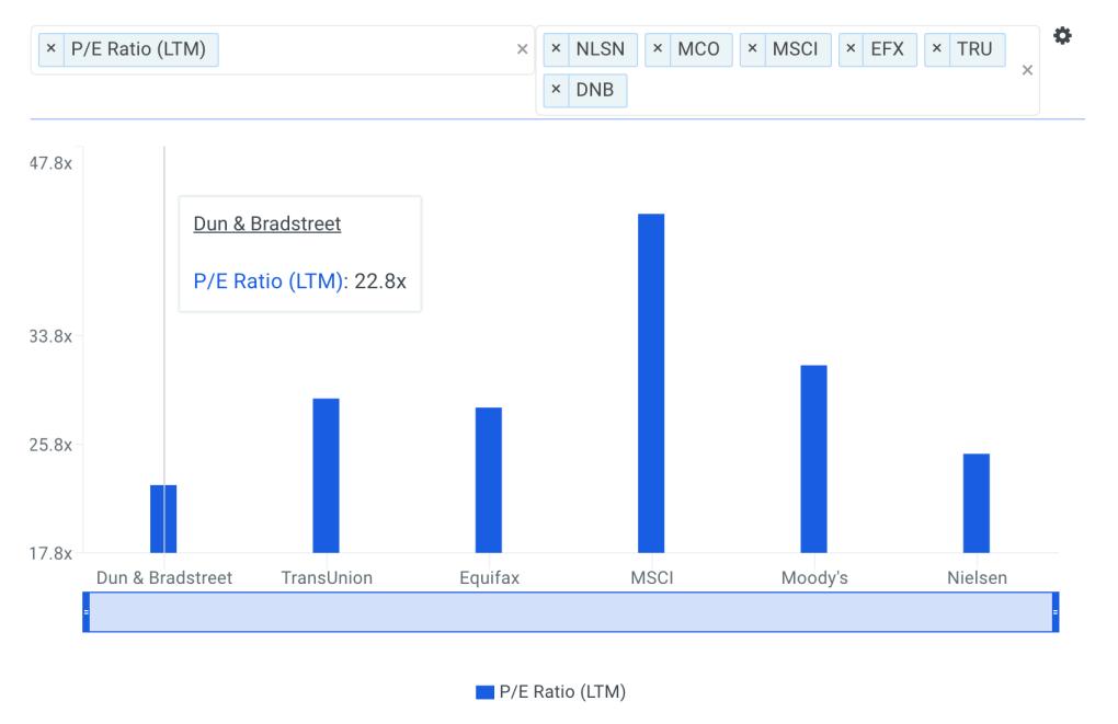 DNB P/E Ratio vs Peers Chart