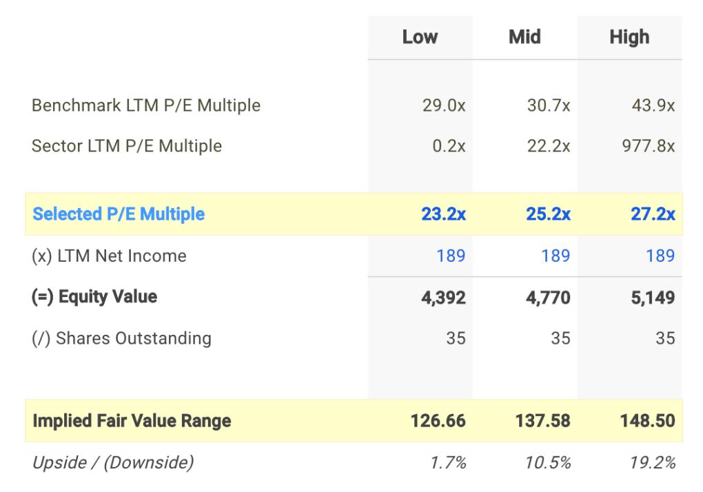 DNB P/E Valuation Calculation