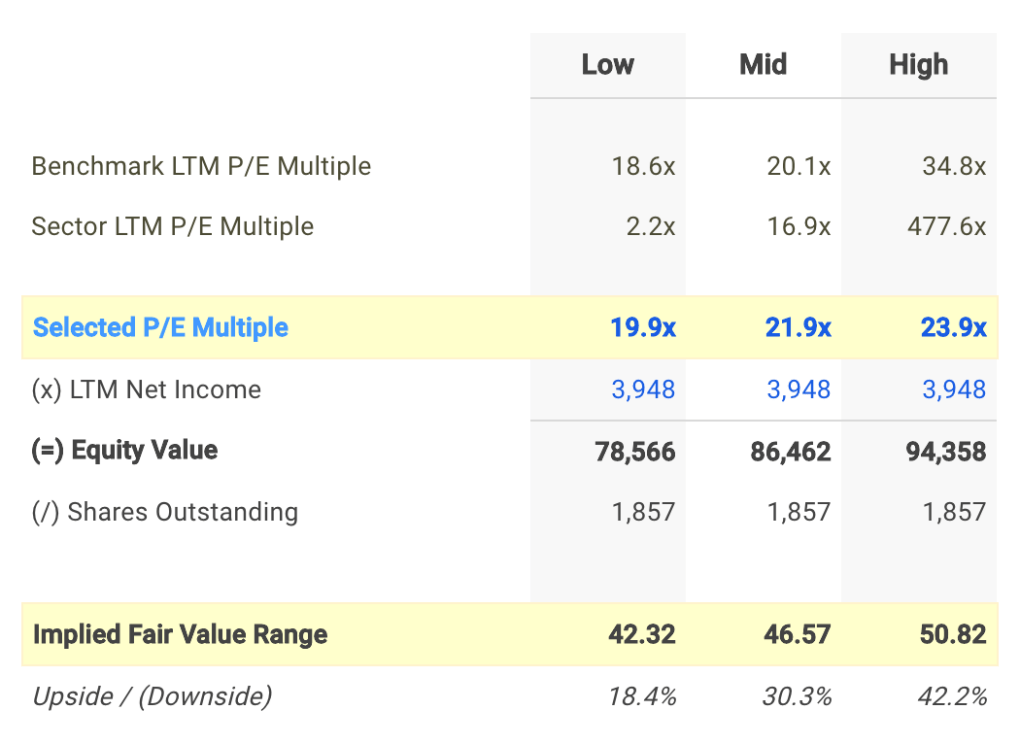 E P/E Valuation Calculation