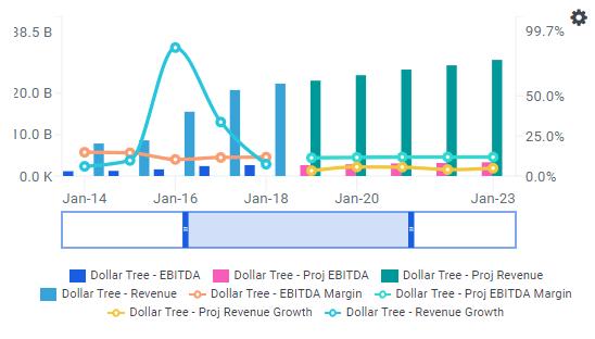 Dollar Tree's Bargain Price Offers 15% Upside