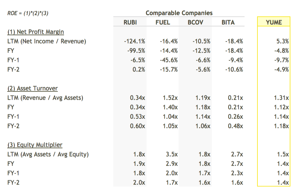 YUME ROE Breakdown vs Peers Table - DuPont Analysis