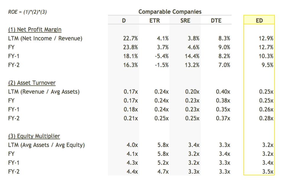 ED ROE Breakdown vs Peers Table - DuPont Analysis
