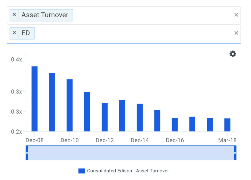 ED Asset Turnover Trends