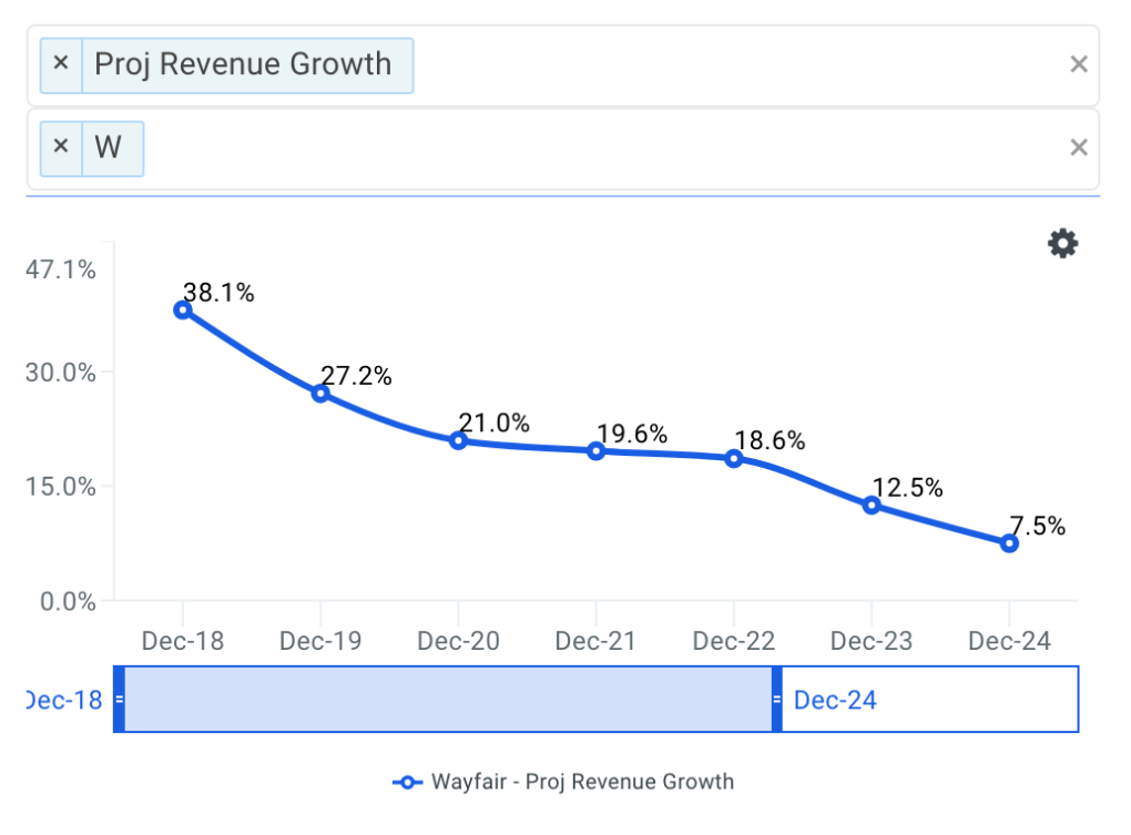 Wayfair projected revenue chart
