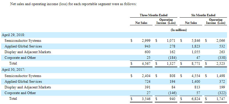 AMAT Quarterly Results
