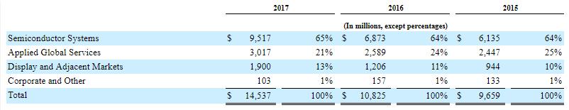 AMAT Revenue Breakout