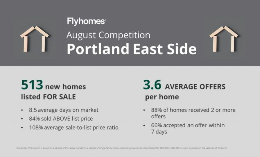 Real estate competition report for East Side Portland