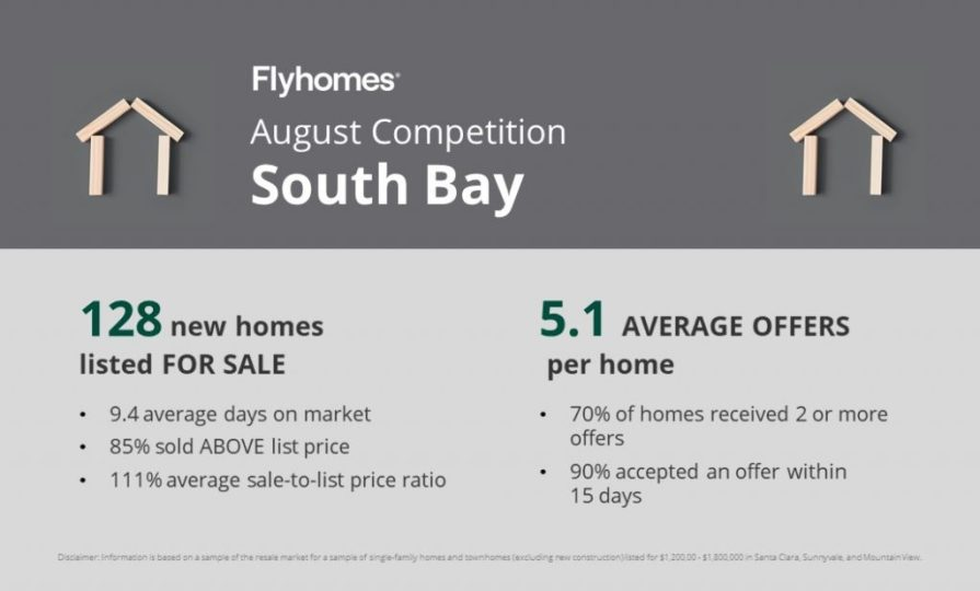 Real estate competition report for the South Bay