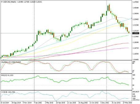 Greenback Tumbangkan Yen Jepang - Berita Forex
