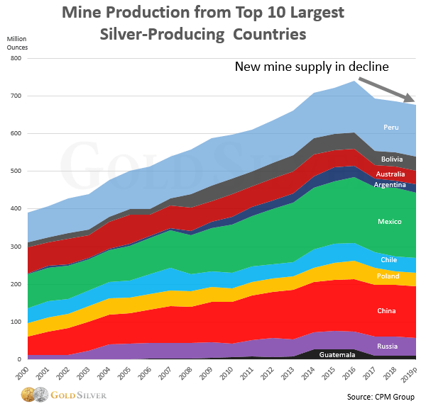 Miners Digging Amazon