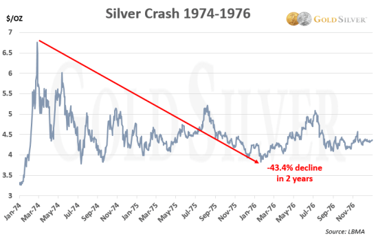 Chart: Silver Crash 1974-1976