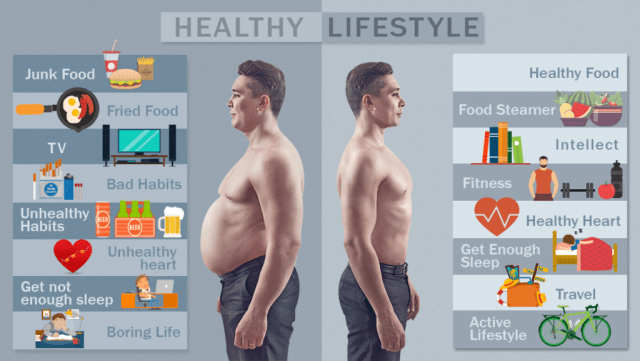 Healthy vs Unhealthy Lifestyle - Infographic