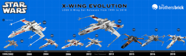 LEGO Star Wars X-Wing evolution infographic