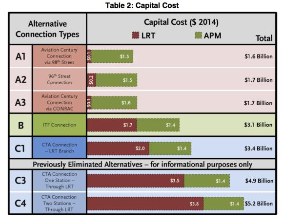 capital cost