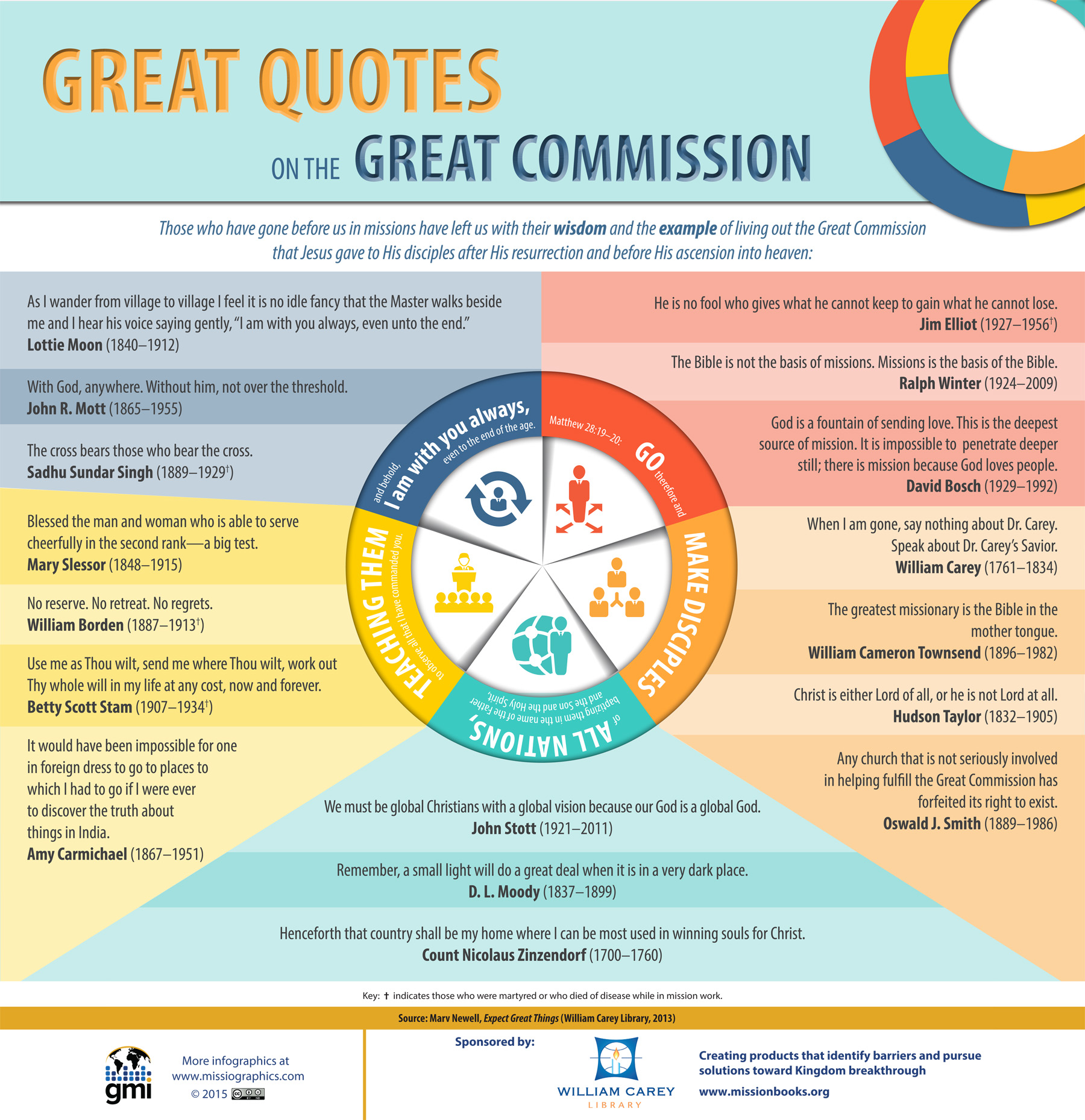 Great Quotes On The Great Commission