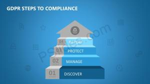 GDPR Steps to Compliance PPT  Pslides