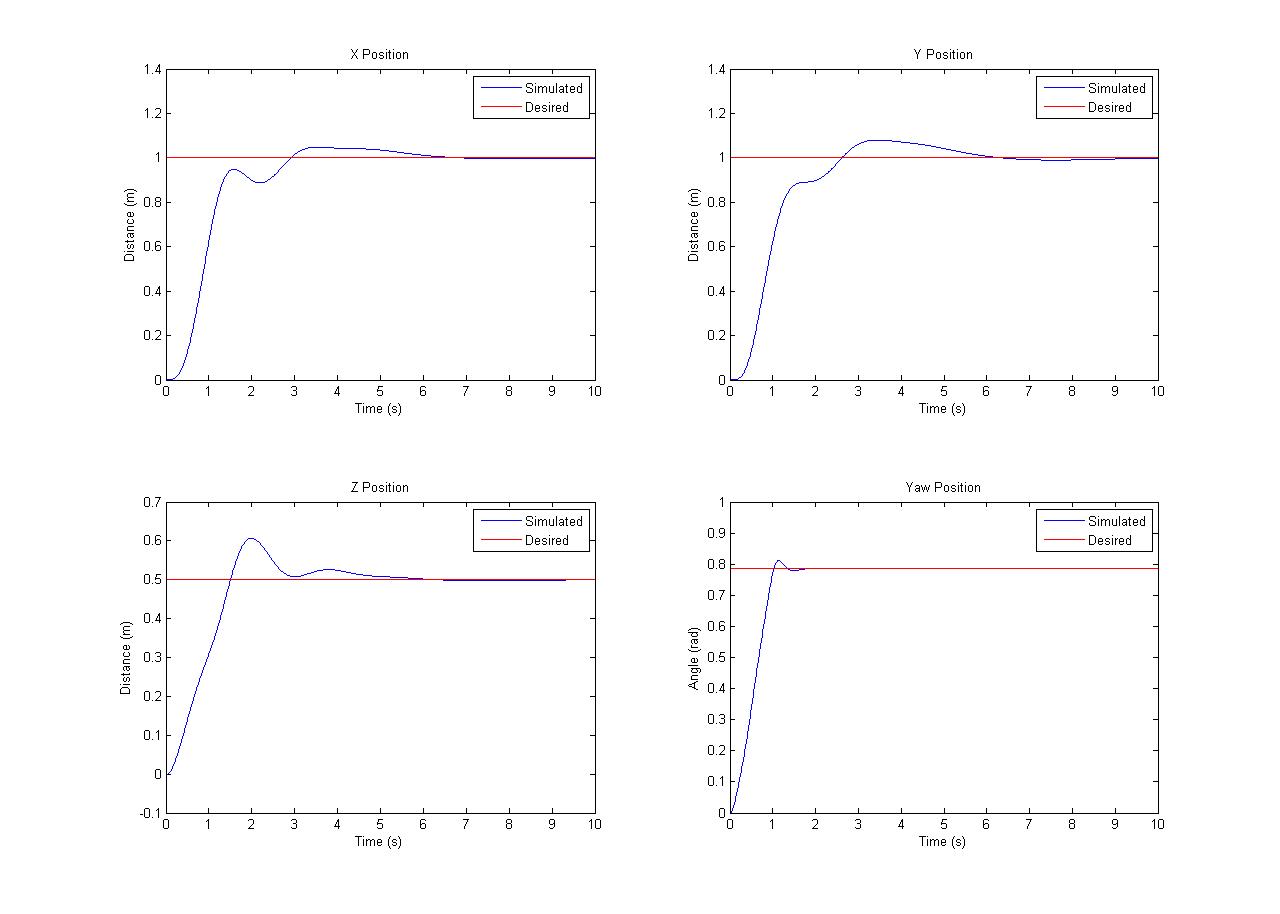 Quadrotor Simulation Environment