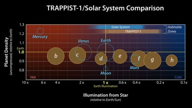 An illustration comparing the density of TRAPPIST-1 exoplanet to rocky planets in the solar system.