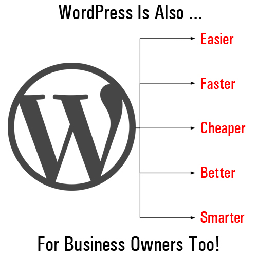 Using A WordPress Site To Grow A Successful Small Business Online