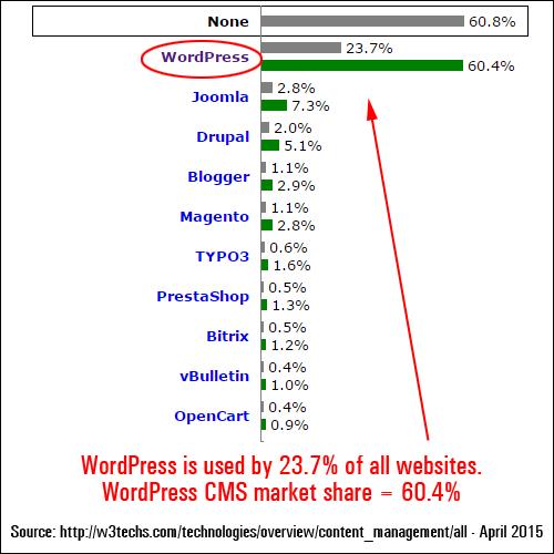 WordPress CMS usage stats