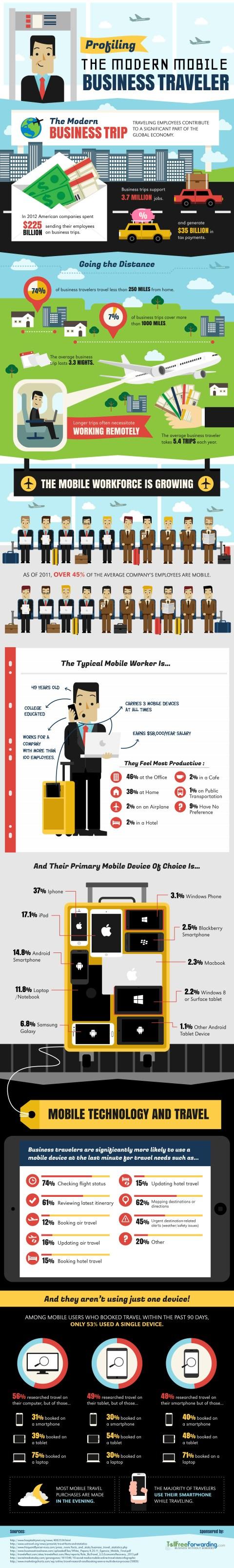 Profiling the Modern Mobile Business Traveler