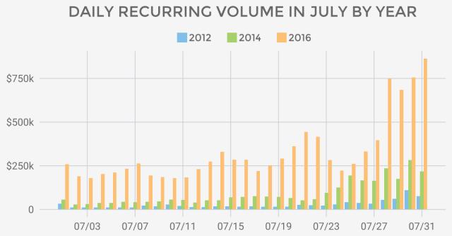 July topline numbers