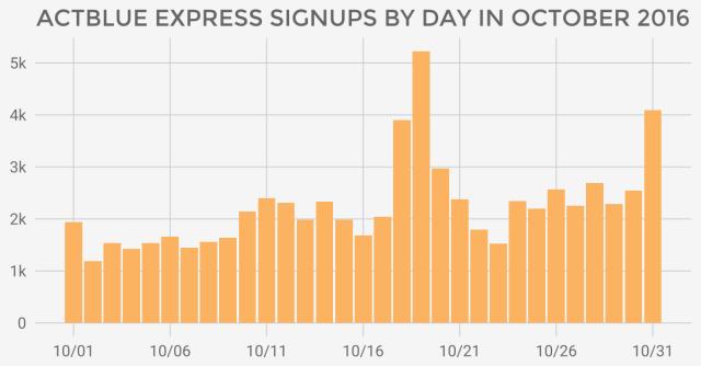 October topline numbers