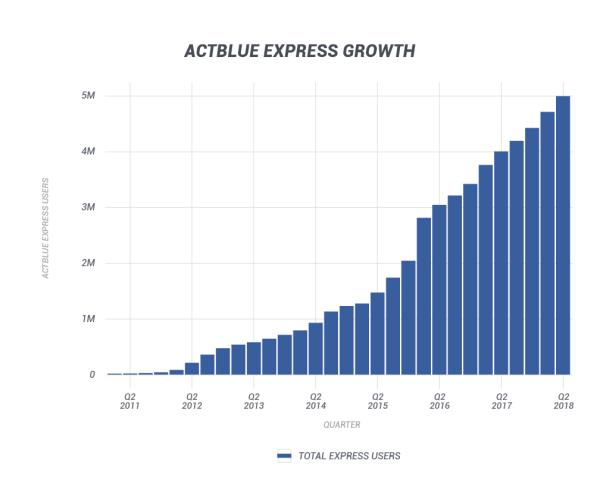 ActBlue Express Growth