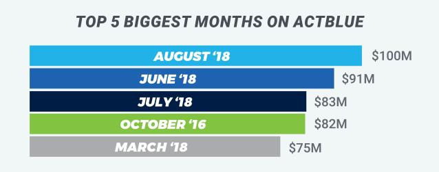 top five biggest days