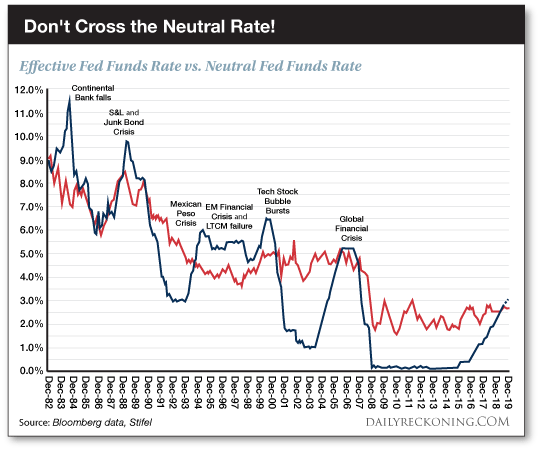 Don't Cross the Neutral Rate!