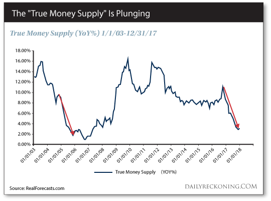 The 'True Money Supply' Is Plunging