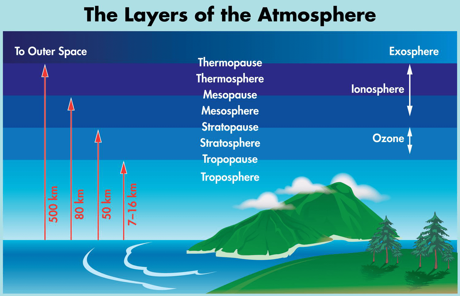 Layers Of The Atmosphere Lesson