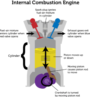 internal bustion engines (lesson 0926)  TQA explorer