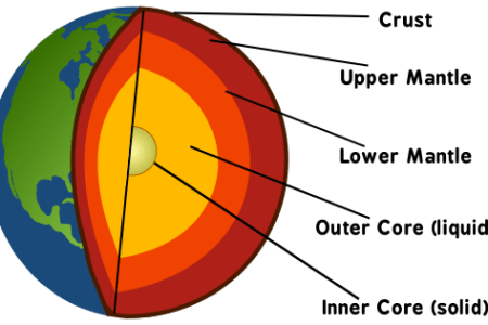 Interior physical of fluid full hd maps locations another world earth s interior section ppt video online download earth s interior physical layers of the earth diagram from outer core wikipedia what are the layers ccuart Gallery