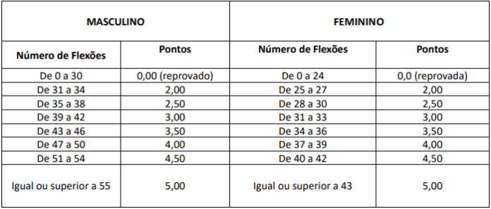 flex%C3%A3o abdominal - Concurso PRF: veja o que é exigido no TAF