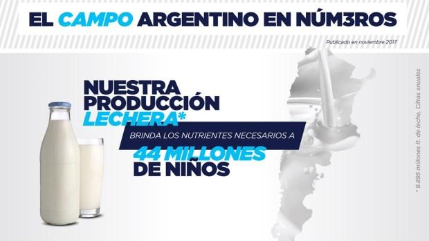 La producción de leche logró un total de 9.895 millones de litros