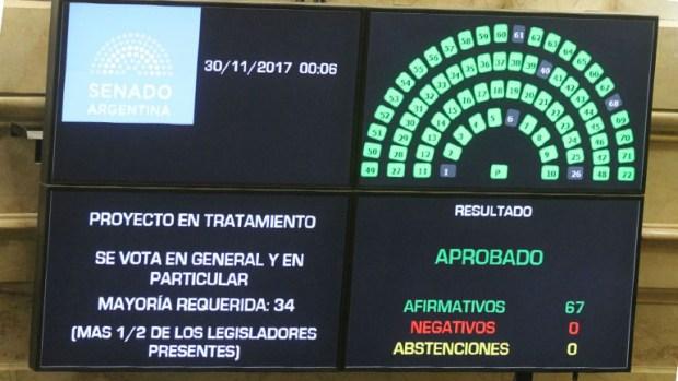 El proyecto se votó a la madrugada en el Senado.