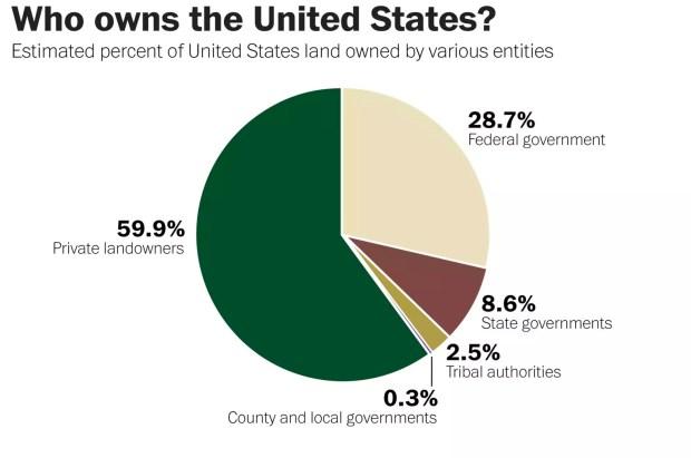 Distribución de las propiedades de tierras en Estados Unidos (The Washington Post)