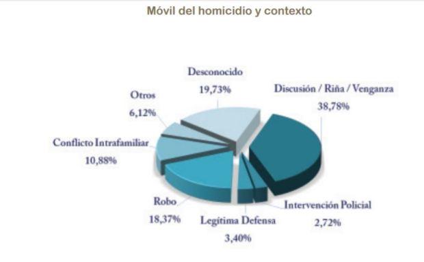 Gráficos del estudio del Consejo de la Magistratura: sexo de las víctimas y móviles del hecho.