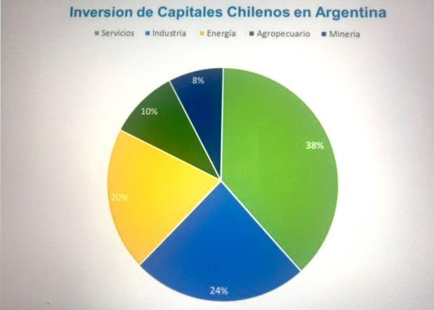 Inversión chilena en la Argentina, por sectores. Informe de la Cámara Chileno Argentina de Comercio