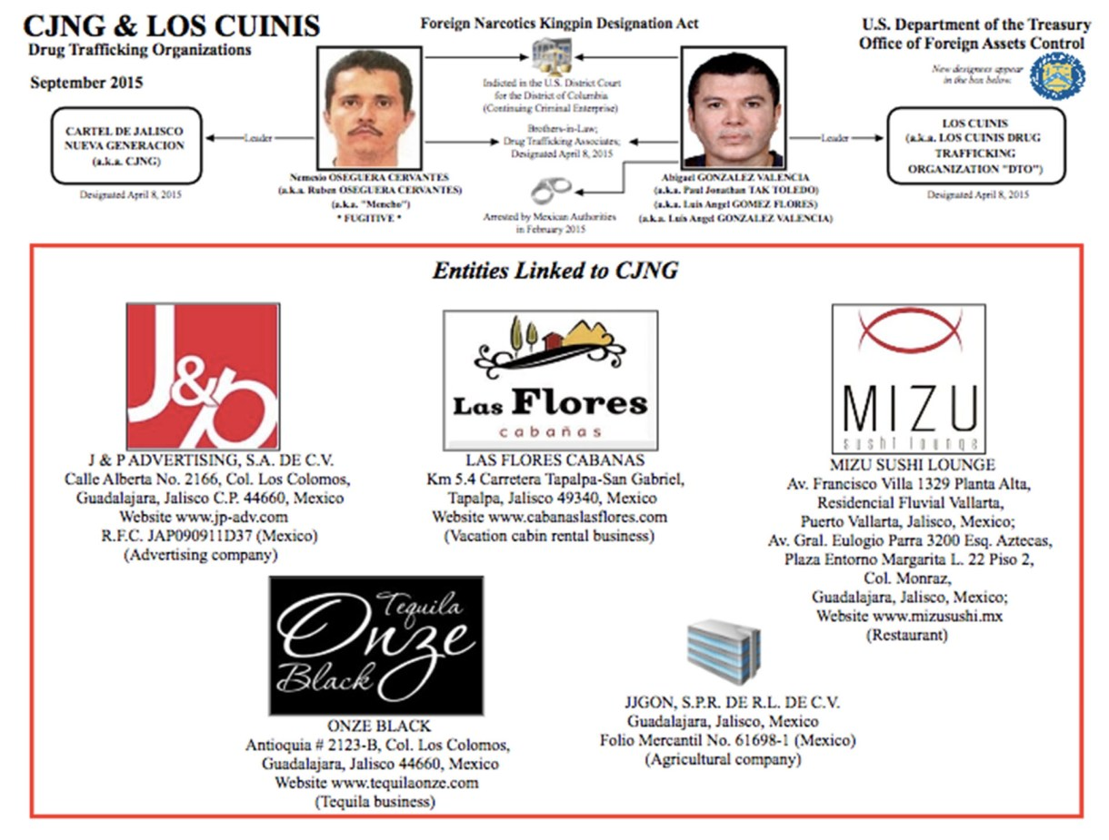 Dos grupos criminales expertos en el lavado de dinero son el Cártel Jalisco Nueva Generación y Los Cuinis, que son familiares y socios